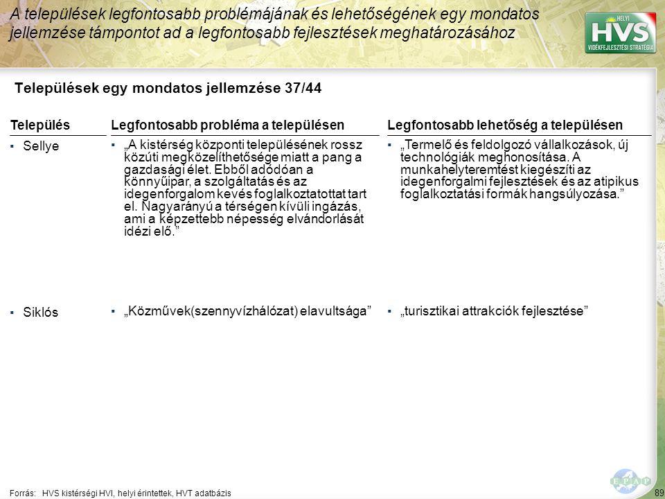 Települések egy mondatos jellemzése 38/44