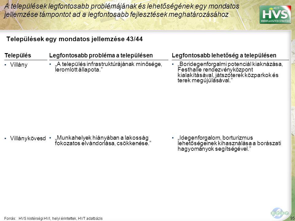 Települések egy mondatos jellemzése 44/44