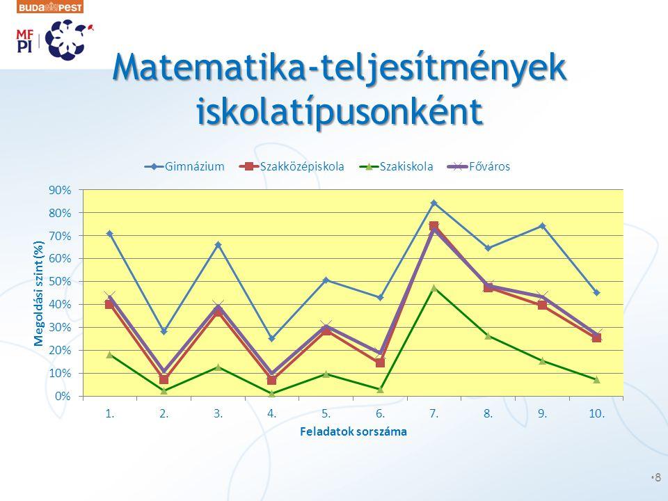 Matematika-teljesítmények iskolatípusonként