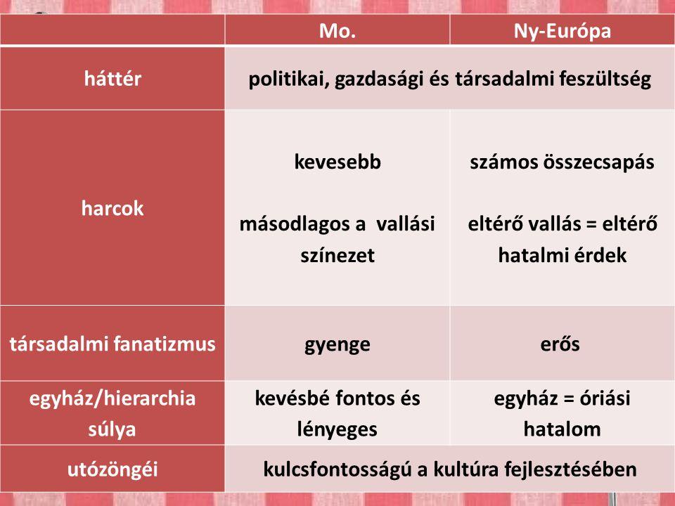 Összehasonlítás Mo. Ny-Európa háttér