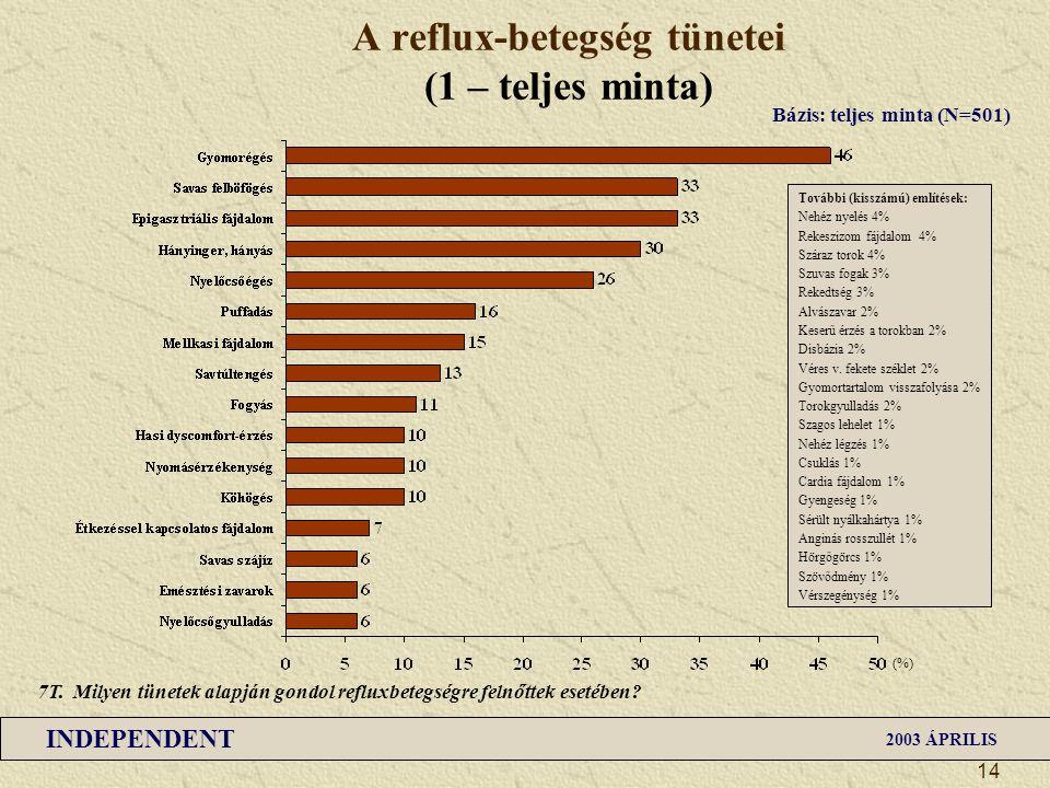A reflux-betegség tünetei (1 – teljes minta)
