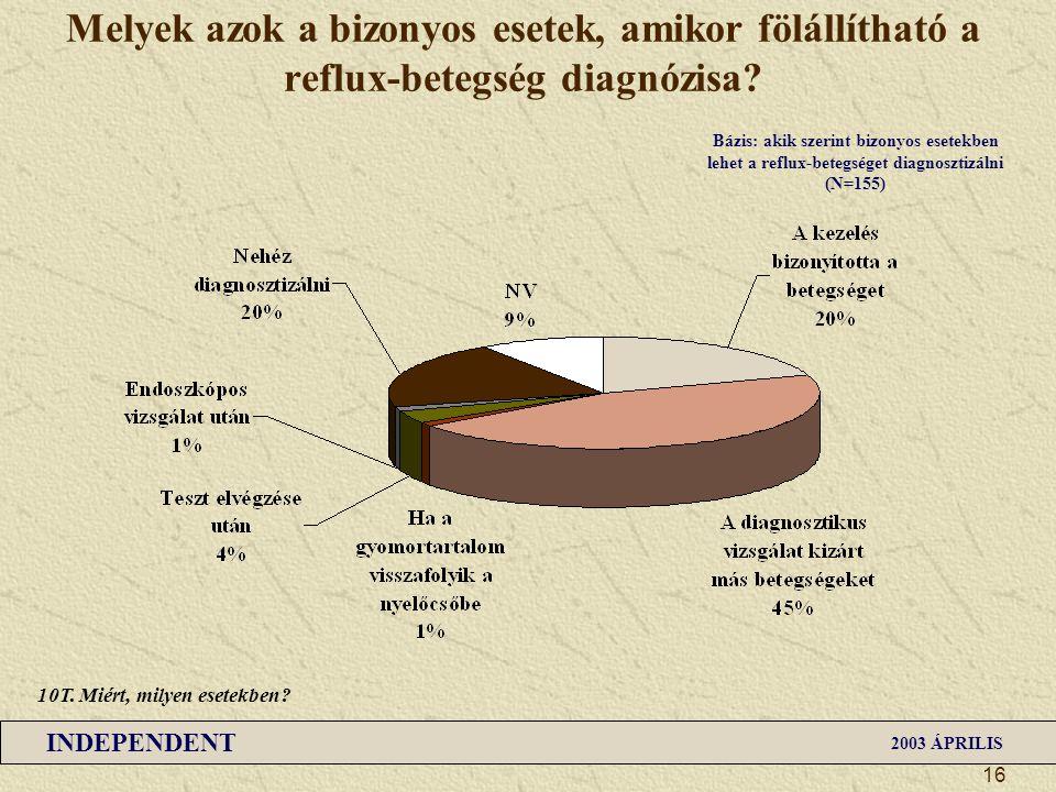 Melyek azok a bizonyos esetek, amikor fölállítható a reflux-betegség diagnózisa