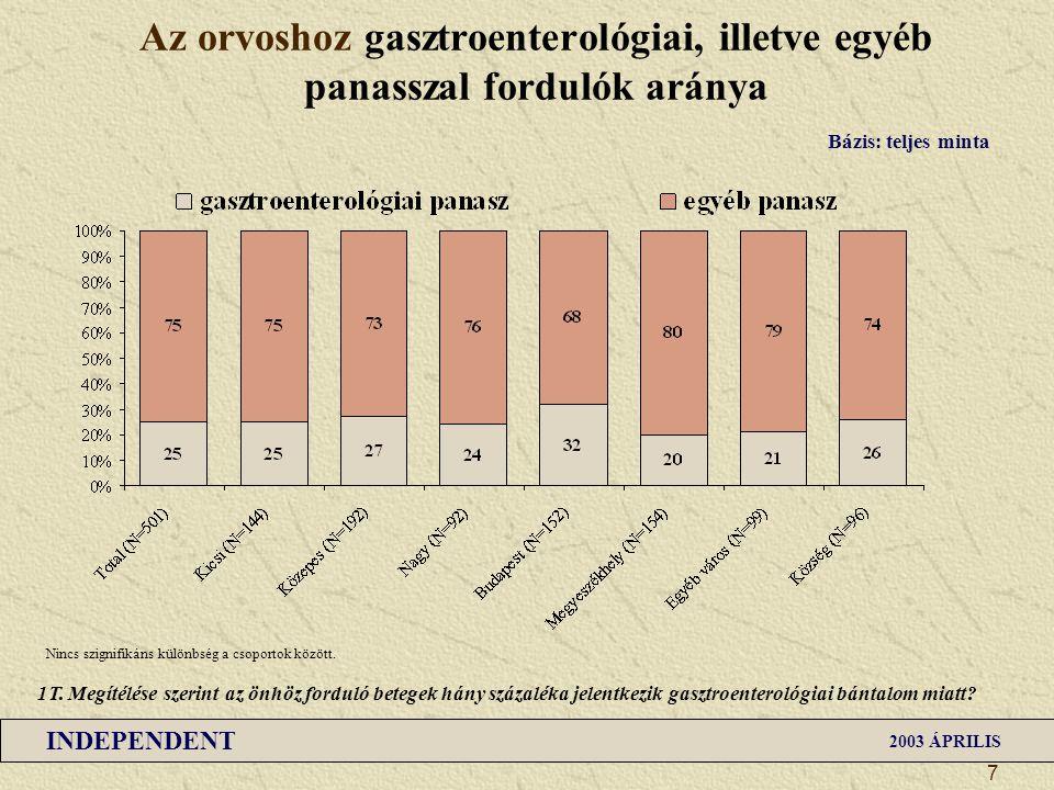 Az orvoshoz gasztroenterológiai, illetve egyéb panasszal fordulók aránya