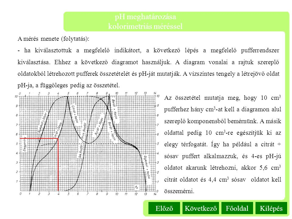 pH meghatározása kolorimetriás méréssel