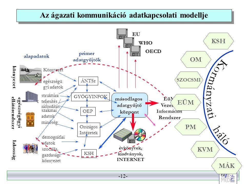 Az ágazati kommunikáció adatkapcsolati modellje