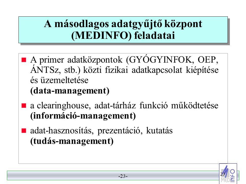 A másodlagos adatgyűjtő központ (MEDINFO) feladatai