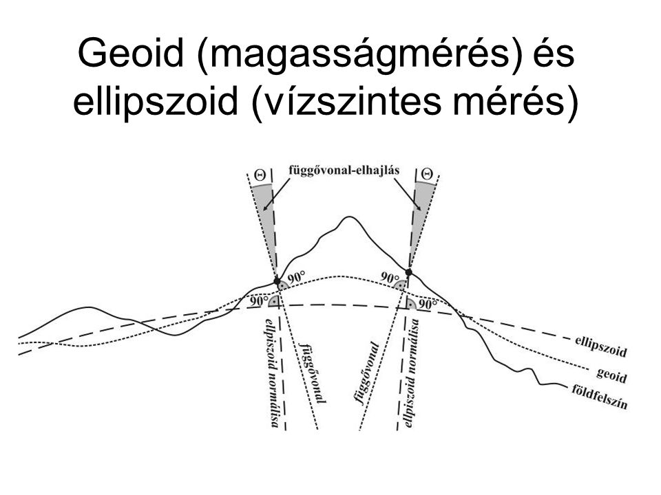 Geoid (magasságmérés) és ellipszoid (vízszintes mérés)