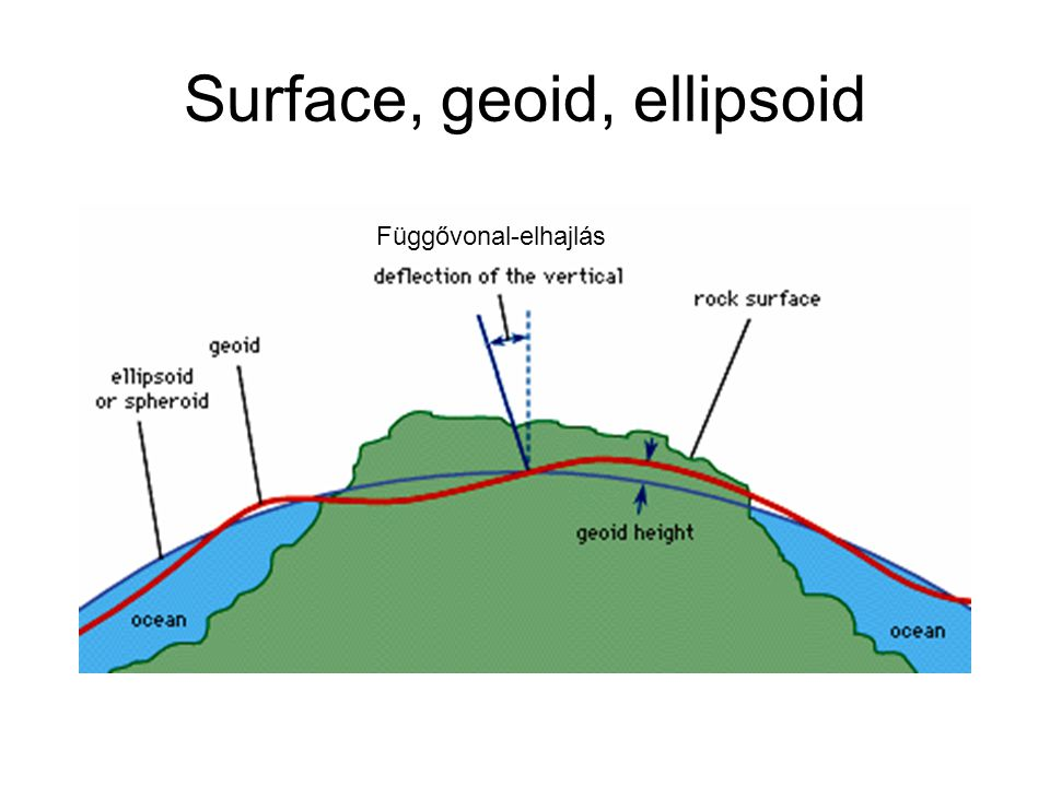 Surface, geoid, ellipsoid