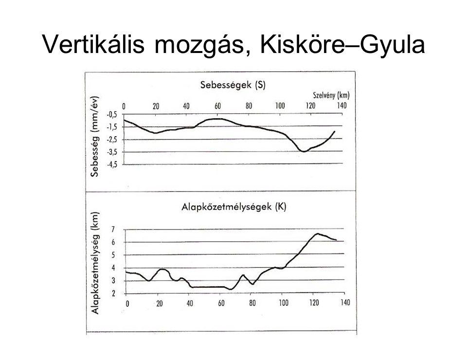 Vertikális mozgás, Kisköre–Gyula
