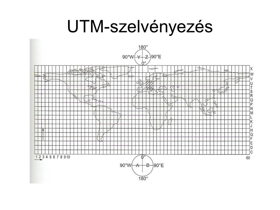 UTM-szelvényezés