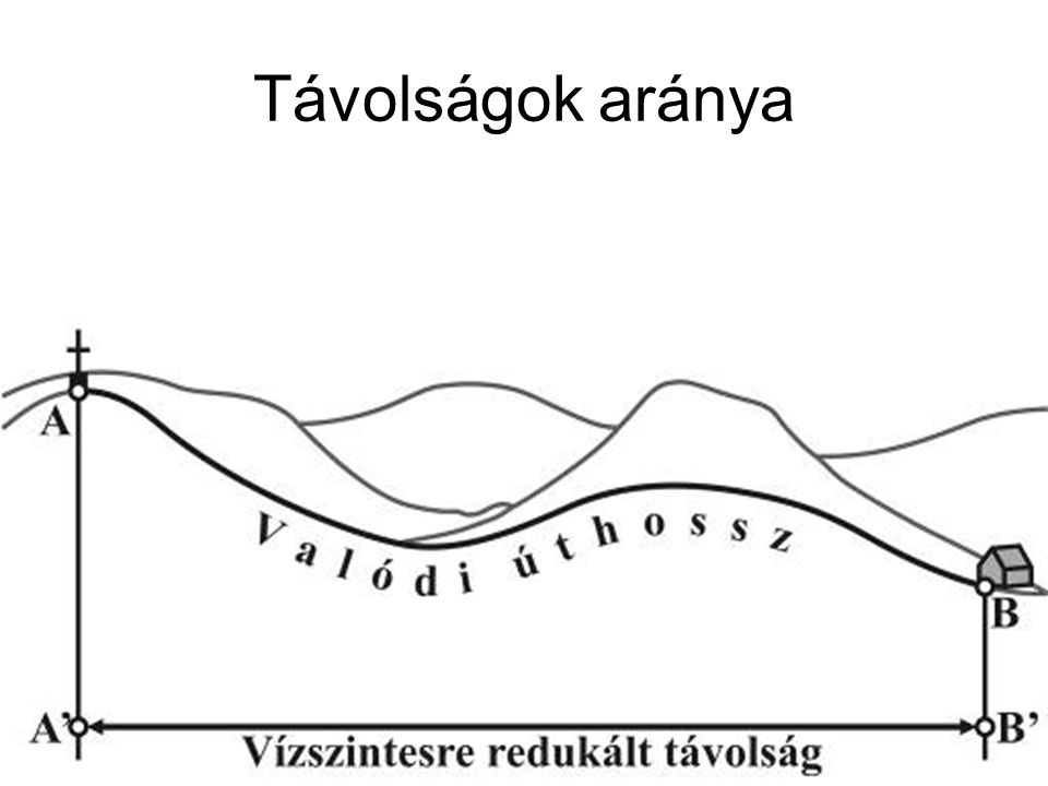 Távolságok aránya