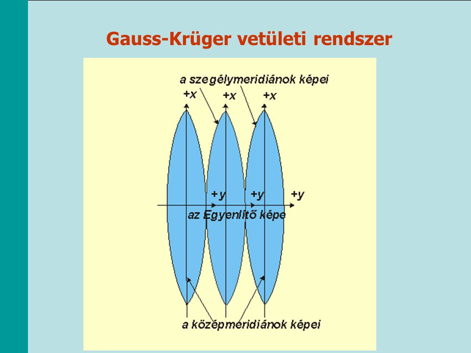 Gauss-Krüger vetületi rendszer
