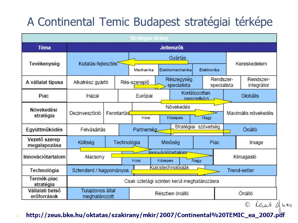 A Continental Temic Budapest stratégiai térképe