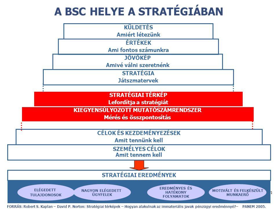 A BSC HELYE A STRATÉGIÁBAN