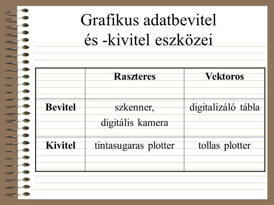 Grafikus adatbevitel és -kivitel eszközei