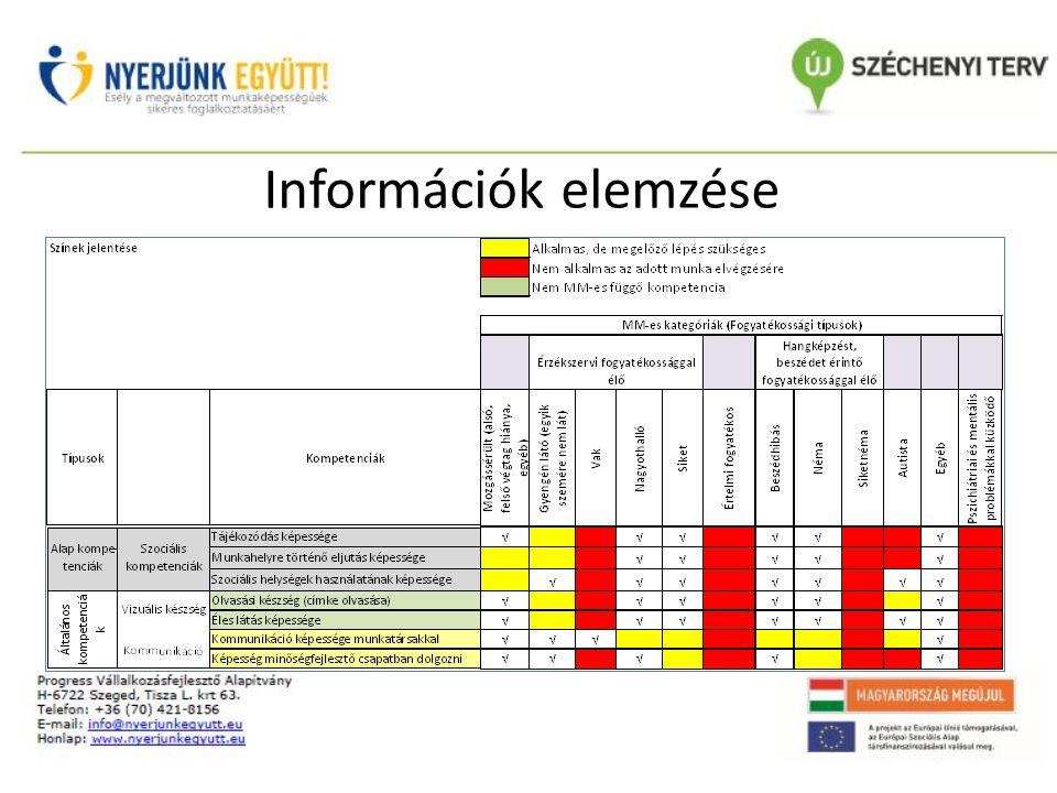 Információk elemzése