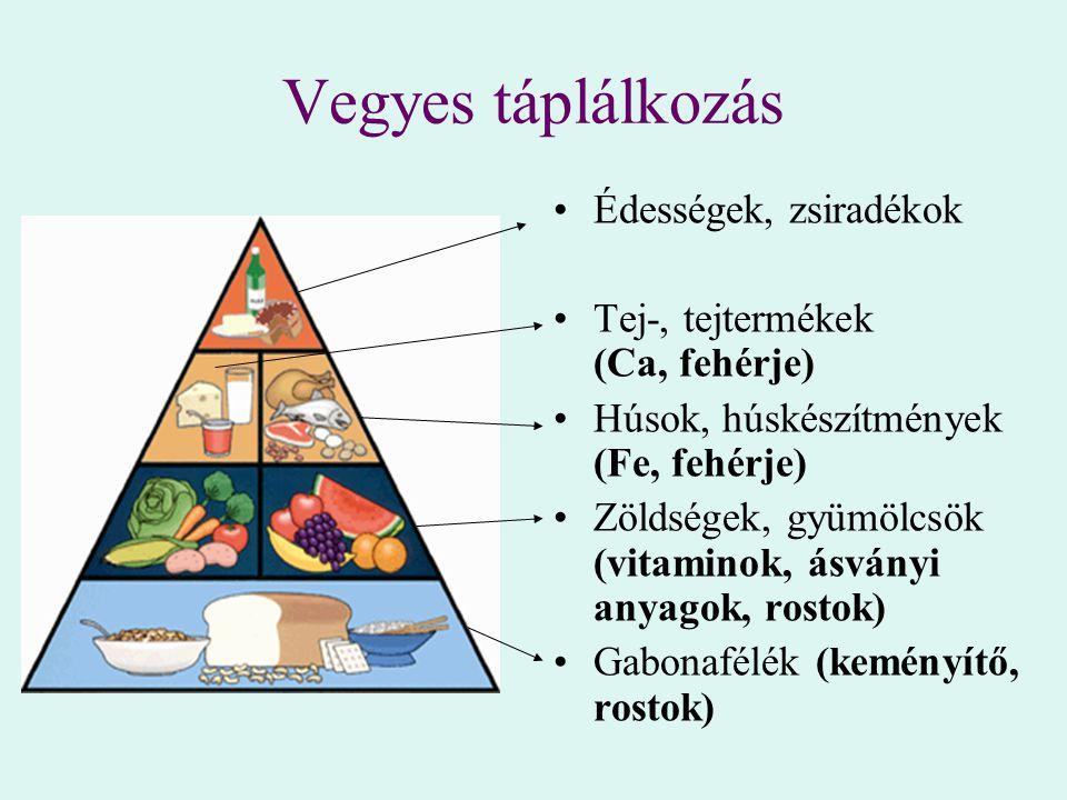 Vegyes táplálkozás Édességek, zsiradékok