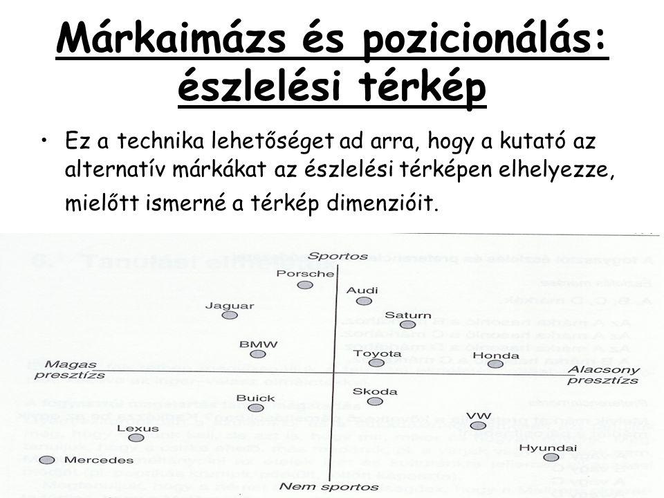 Márkaimázs és pozicionálás: észlelési térkép