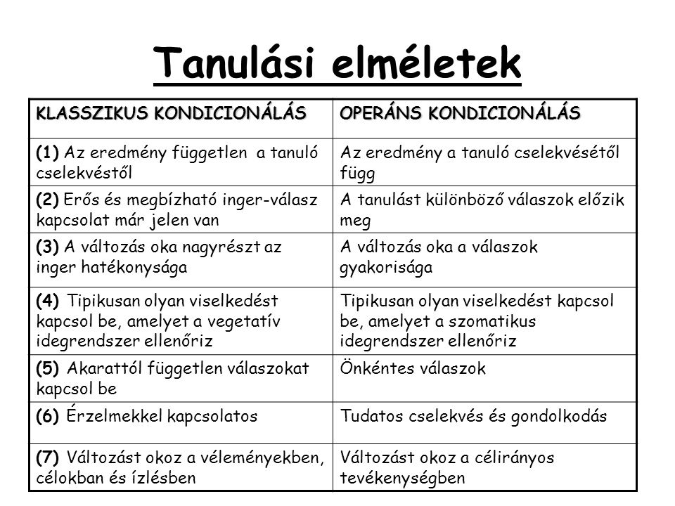Tanulási elméletek KLASSZIKUS KONDICIONÁLÁS OPERÁNS KONDICIONÁLÁS