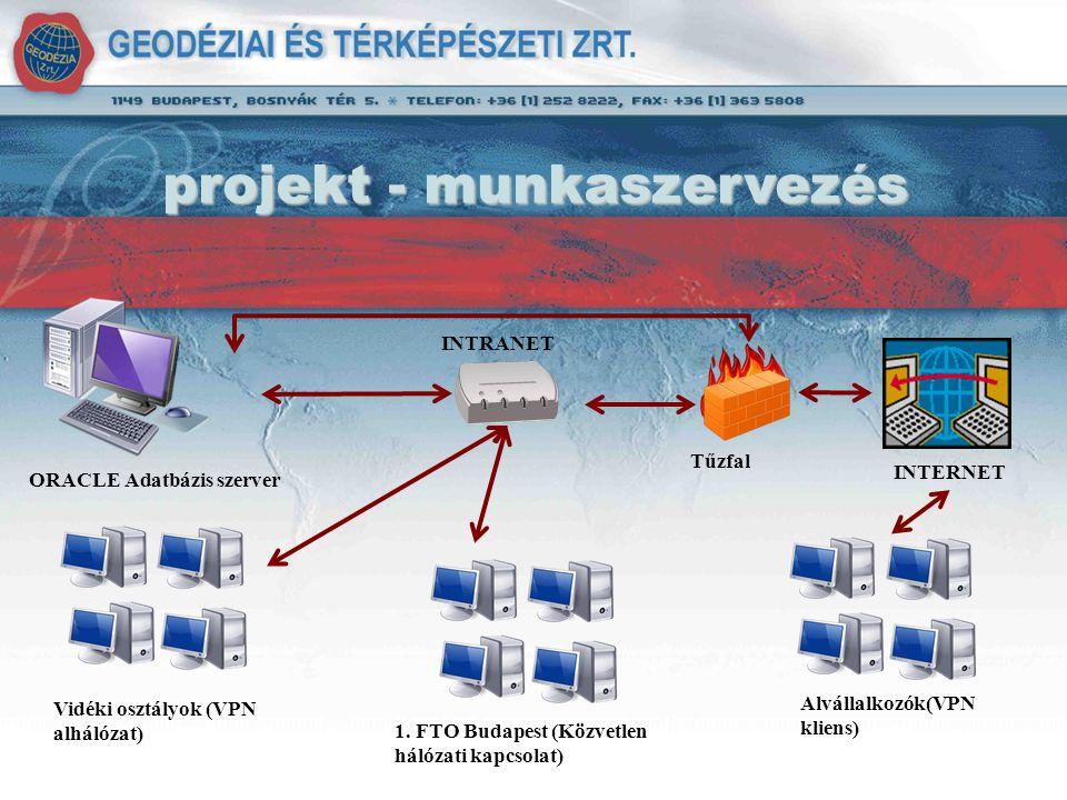 projekt - munkaszervezés