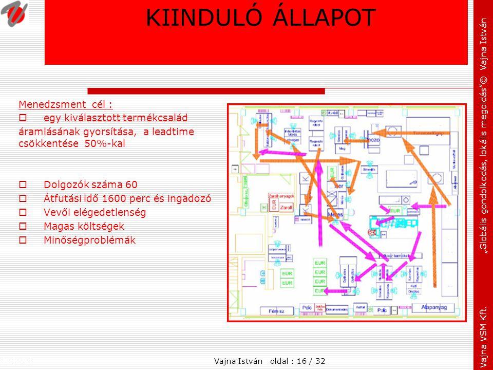 KIINDULÓ ÁLLAPOT Menedzsment cél : egy kiválasztott termékcsalád