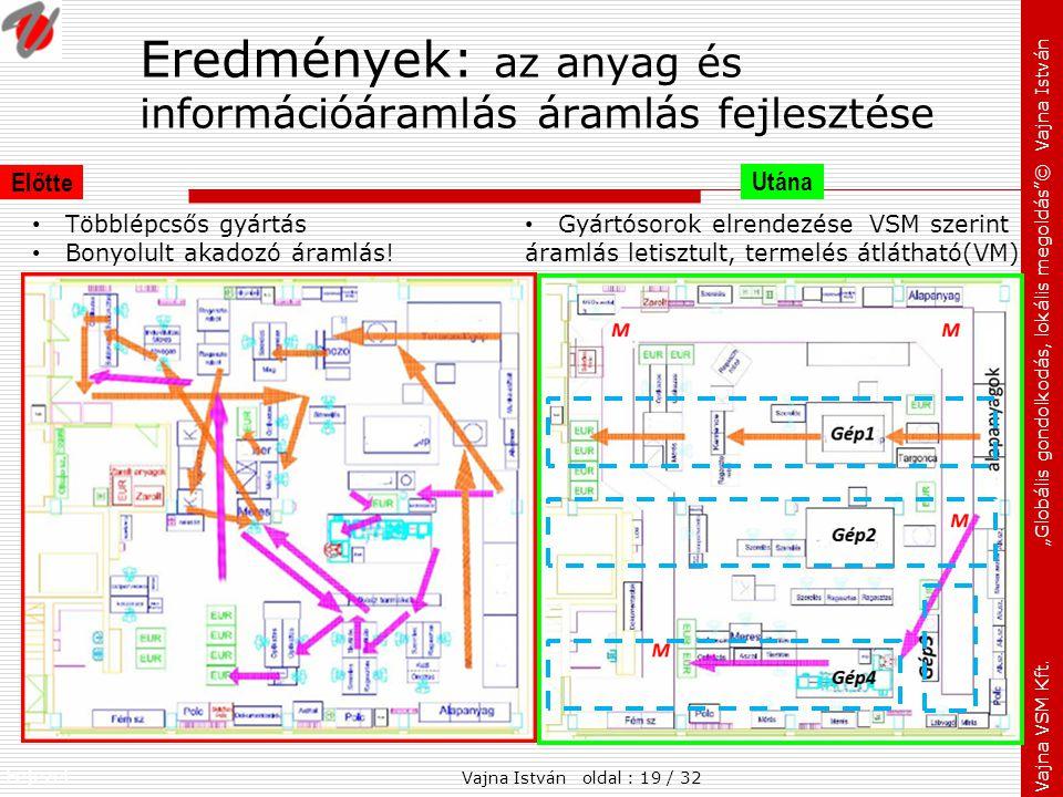 Eredmények: az anyag és információáramlás áramlás fejlesztése