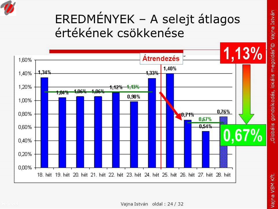 EREDMÉNYEK – A selejt átlagos értékének csökkenése