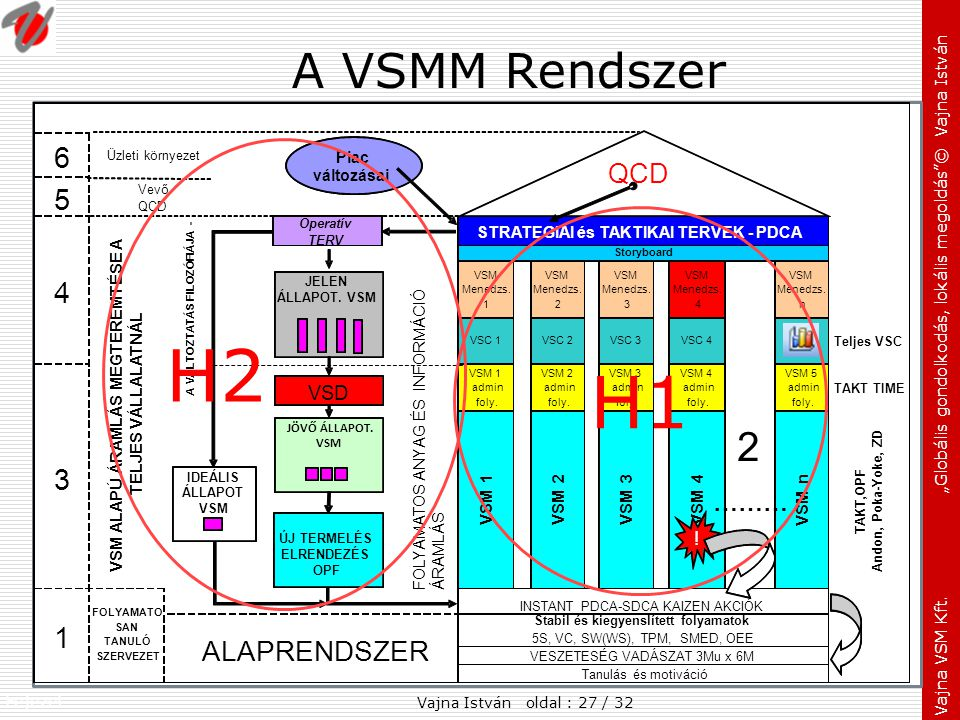 H2 H1 A VSMM Rendszer 6 5 ALAPRENDSZER ……… VSD ! VSM n Piac változásai