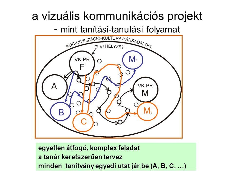 a vizuális kommunikációs projekt - mint tanítási-tanulási folyamat