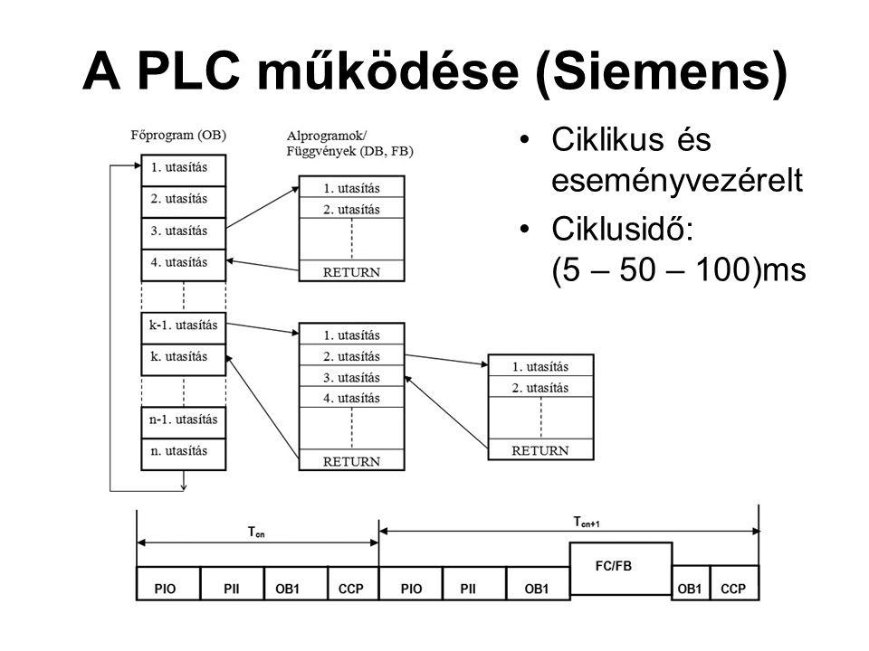 A PLC működése (Siemens)