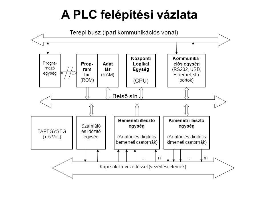 A PLC felépítési vázlata