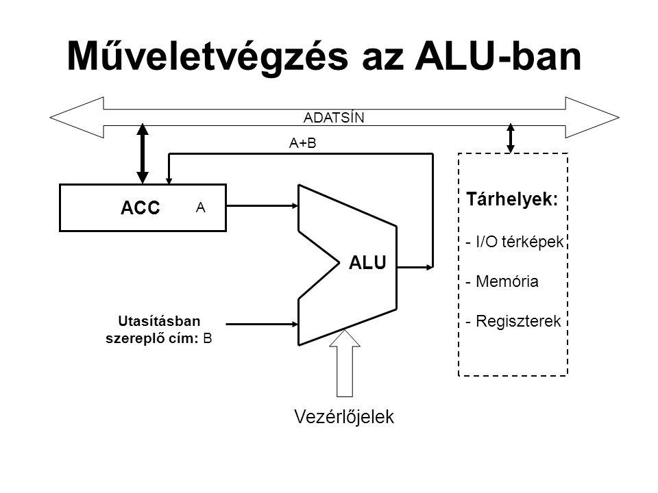 Műveletvégzés az ALU-ban