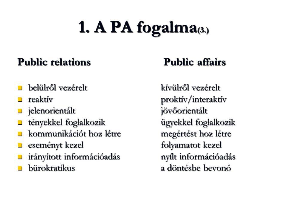 1. A PA fogalma(3.) Public relations Public affairs