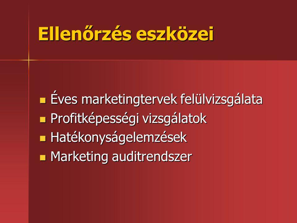Ellenőrzés eszközei Éves marketingtervek felülvizsgálata