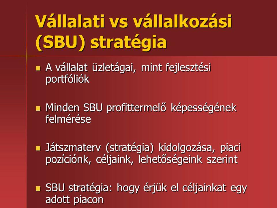 Vállalati vs vállalkozási (SBU) stratégia