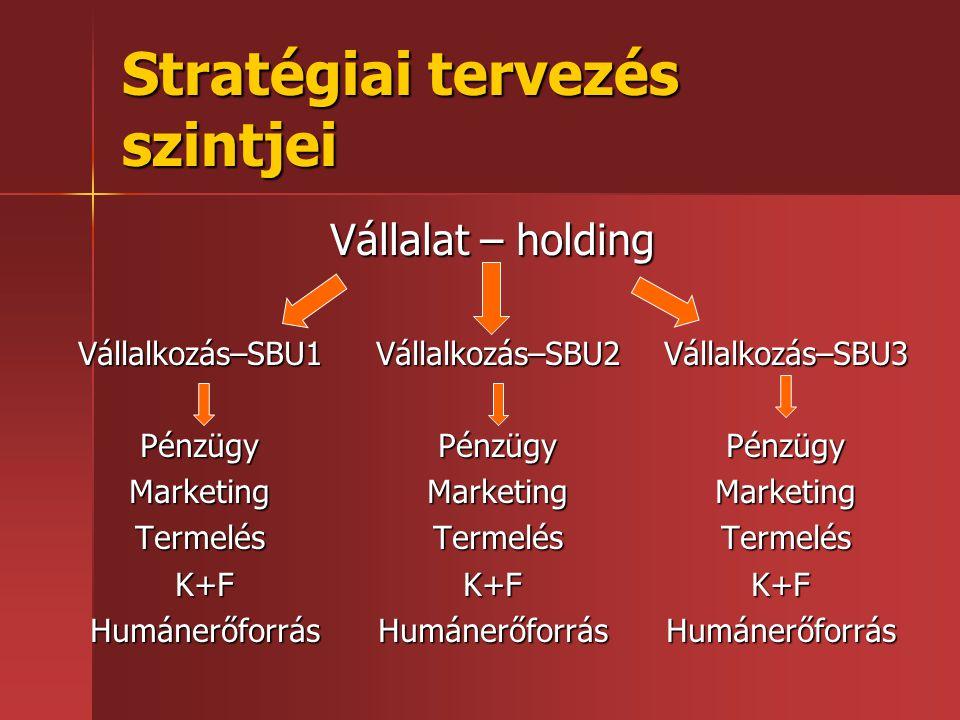 Stratégiai tervezés szintjei
