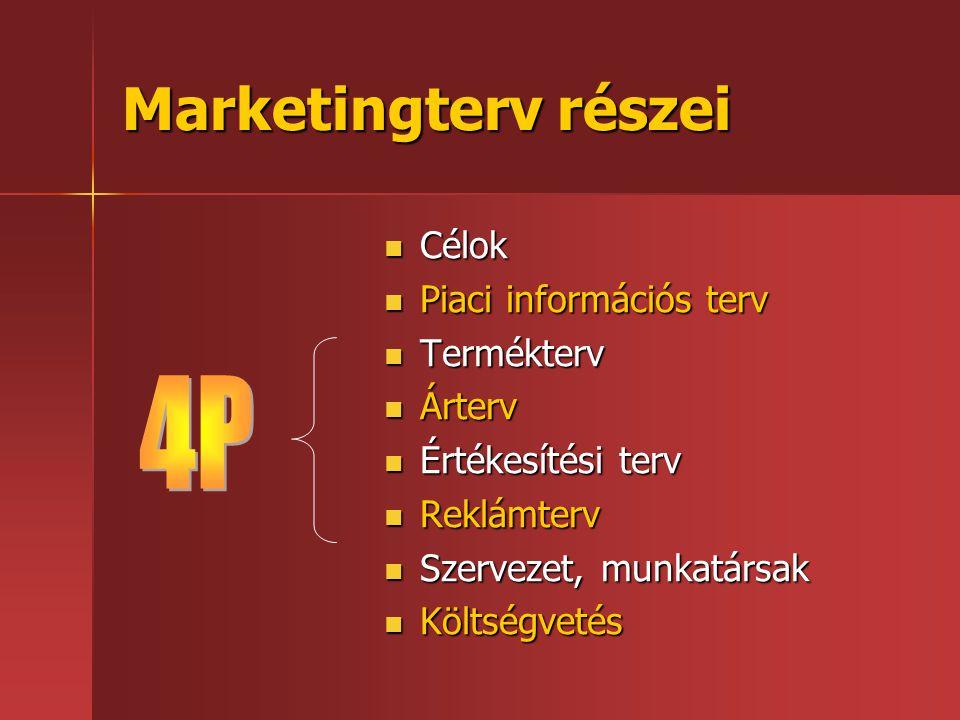 Marketingterv részei 4P Célok Piaci információs terv Termékterv Árterv