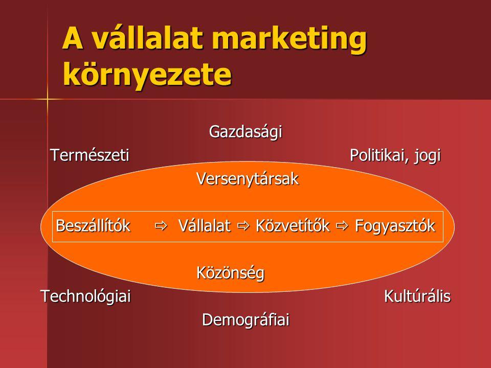 A vállalat marketing környezete