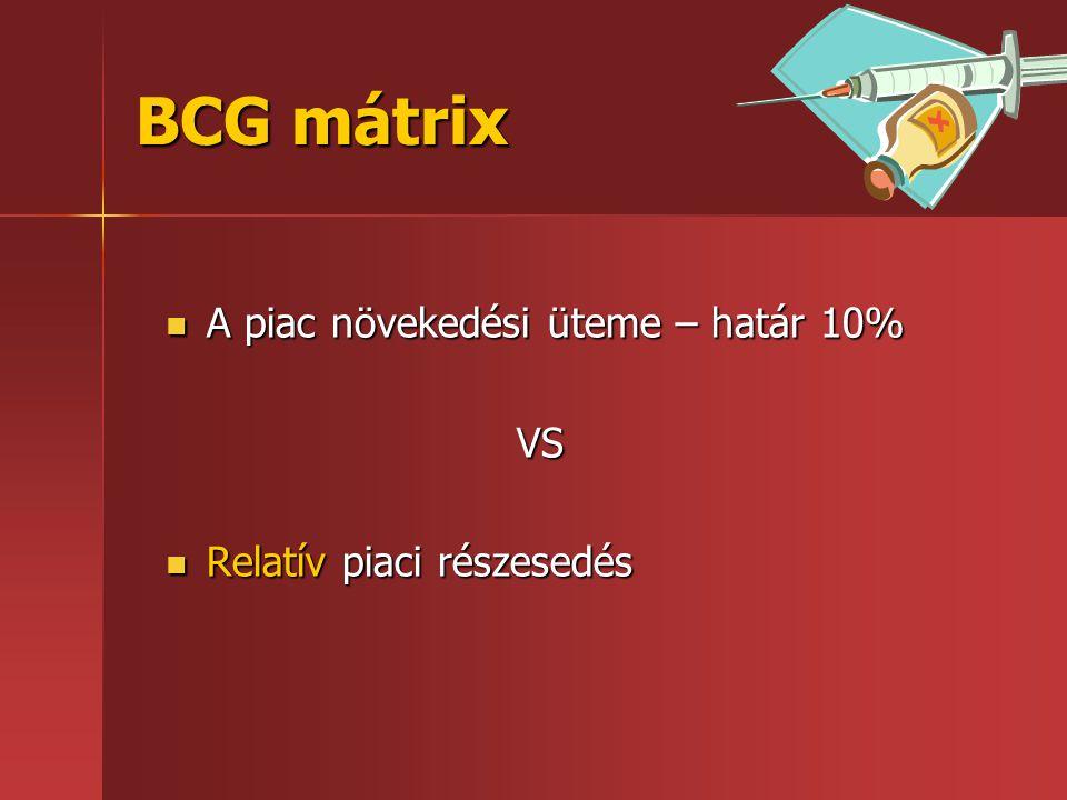 BCG mátrix A piac növekedési üteme – határ 10% VS