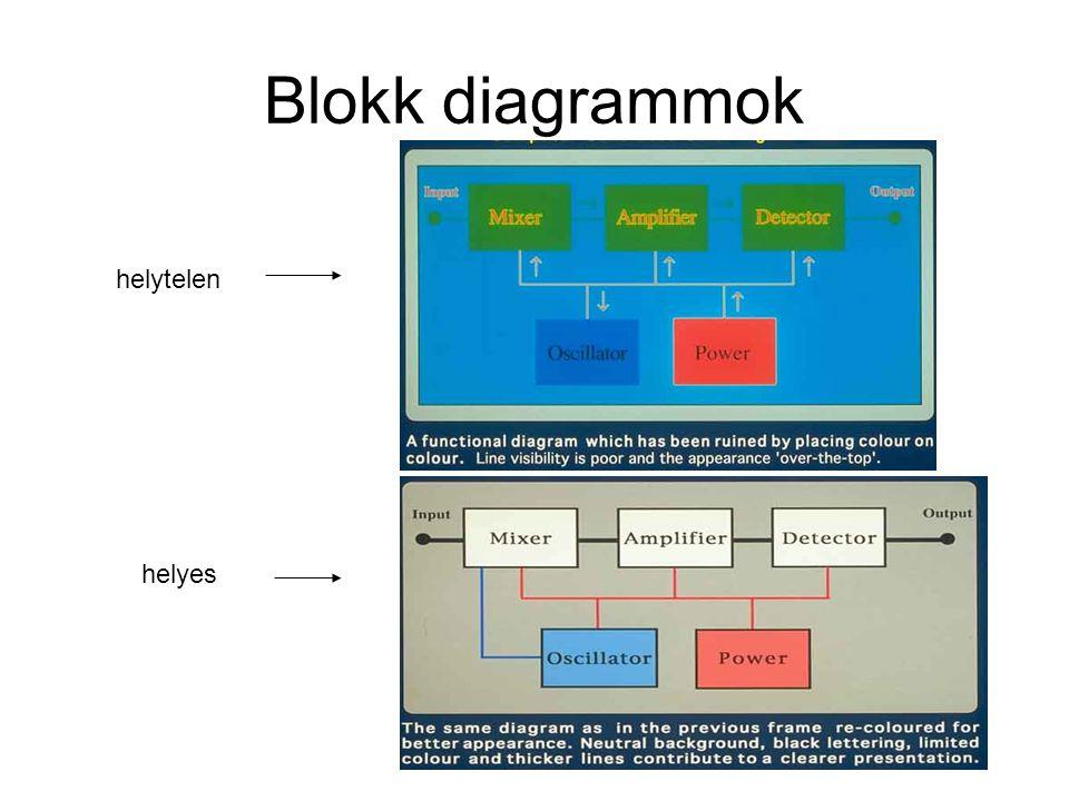 Blokk diagrammok helytelen helyes
