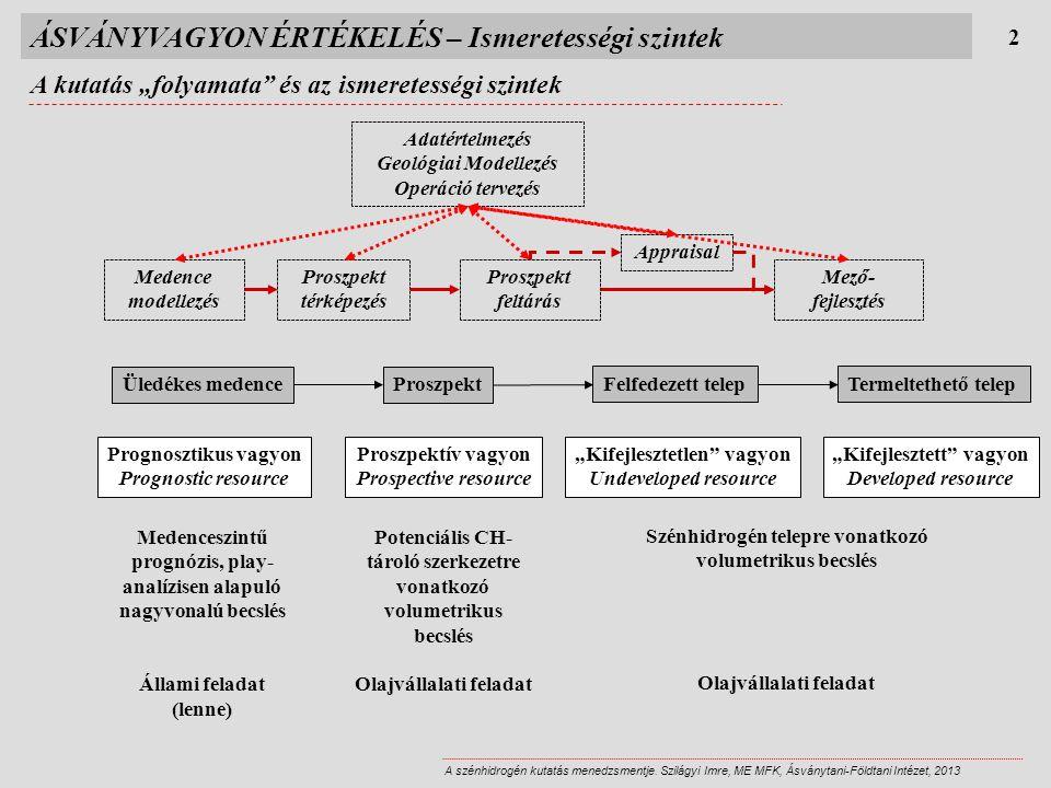 ÁSVÁNYVAGYON ÉRTÉKELÉS – Ismeretességi szintek