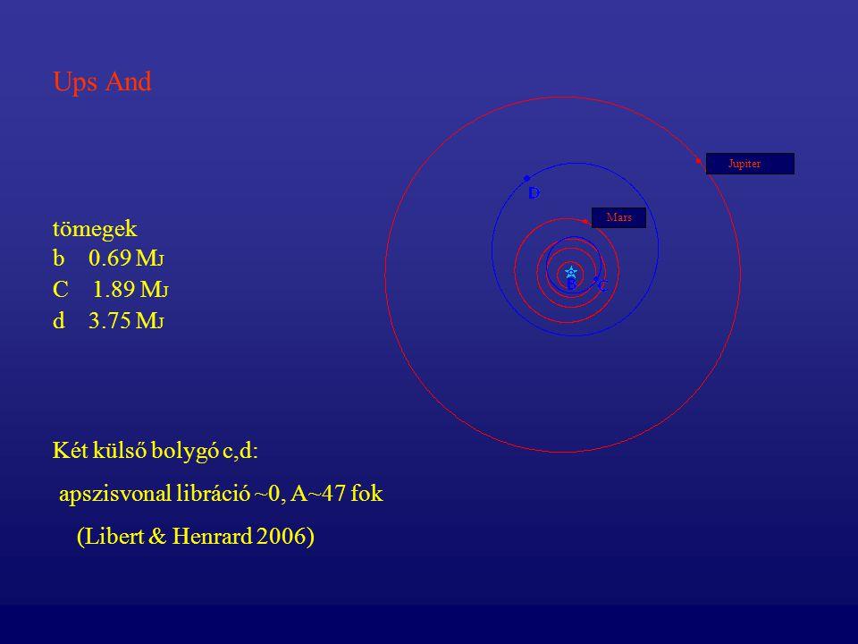Ups And tömegek b 0.69 MJ C 1.89 MJ d 3.75 MJ Két külső bolygó c,d: