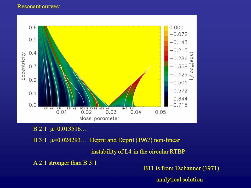 Resonant curves: B 2:1 μ=0.013516… B 3:1 μ=0.024293… Deprit and Deprit (1967) non-linear. instability of L4 in the circular RTBP.