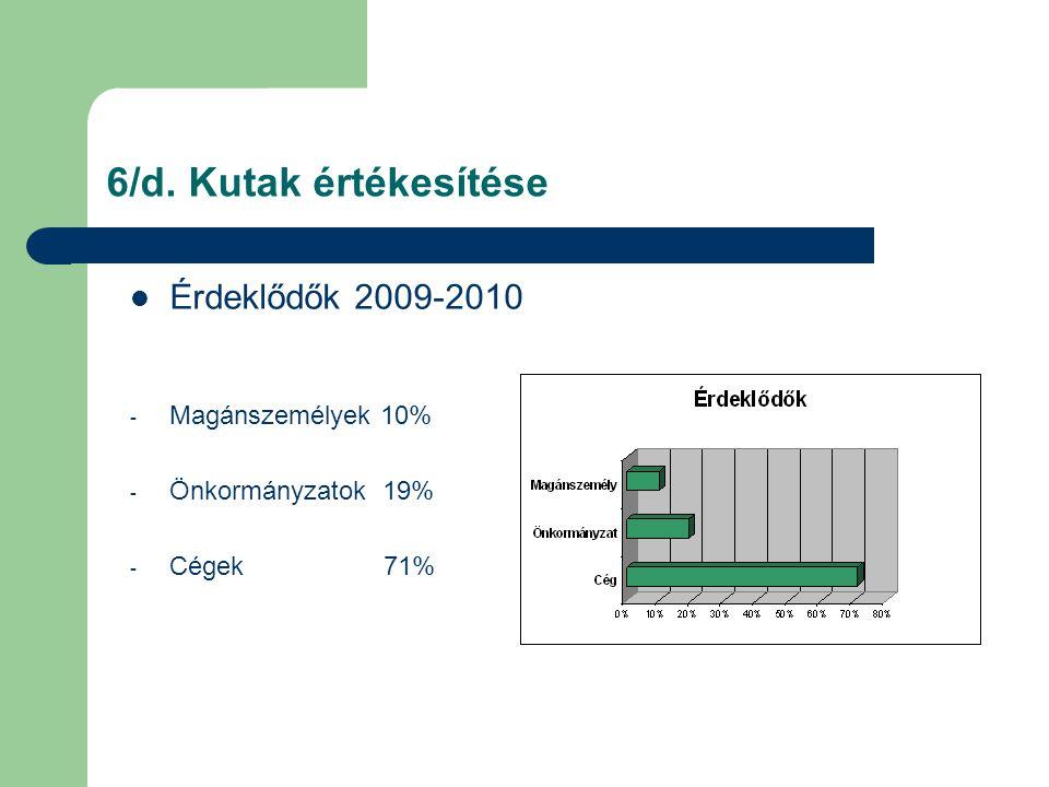 6/d. Kutak értékesítése Érdeklődők 2009-2010 Magánszemélyek 10%