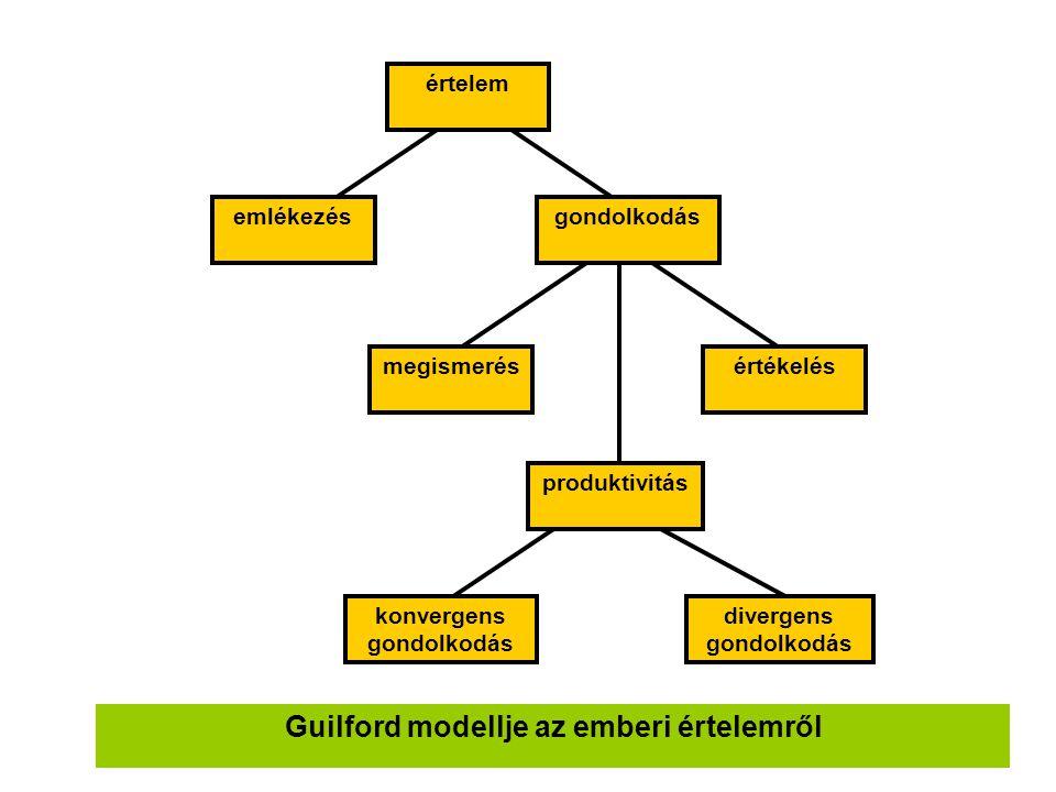 Guilford modellje az emberi értelemről