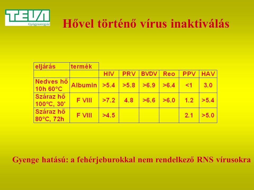 Hővel történő vírus inaktiválás