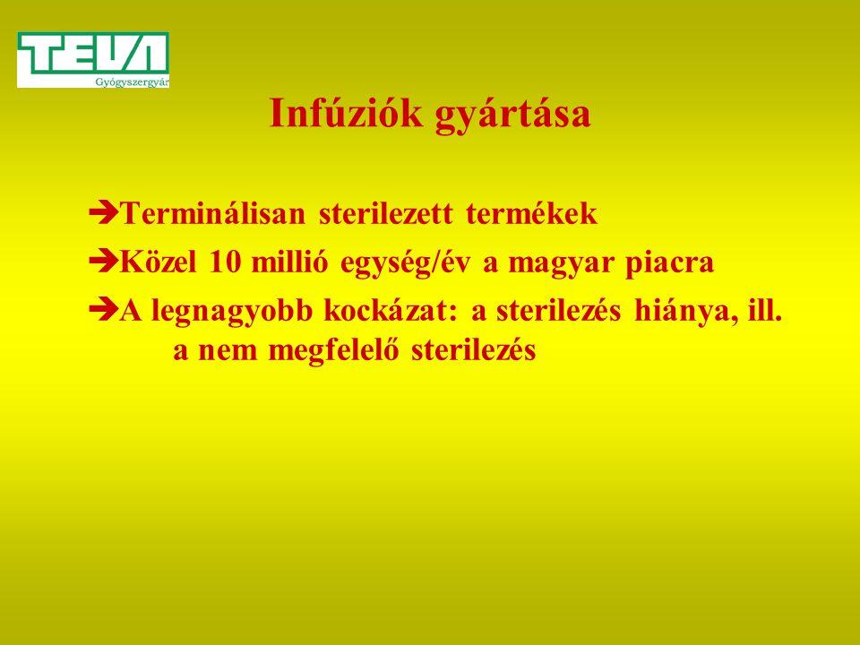 Infúziók gyártása Terminálisan sterilezett termékek