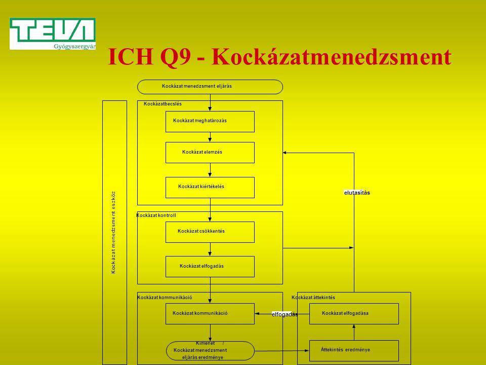 ICH Q9 - Kockázatmenedzsment