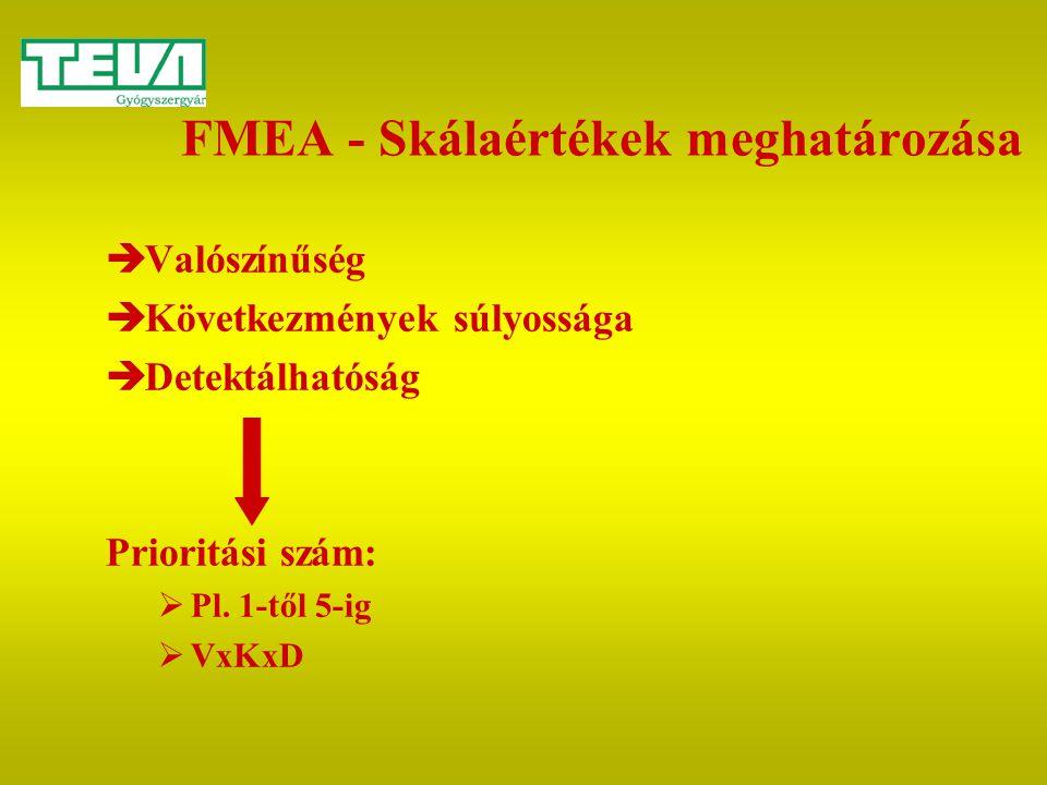 FMEA - Skálaértékek meghatározása