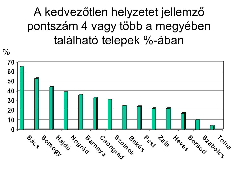 A kedvezőtlen helyzetet jellemző pontszám 4 vagy több a megyében található telepek %-ában